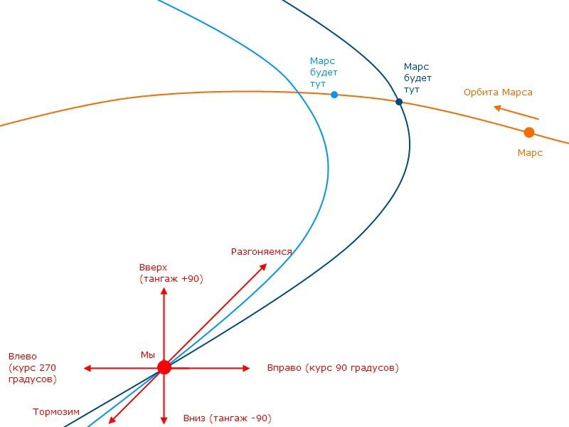 Траектория полета на марс схема