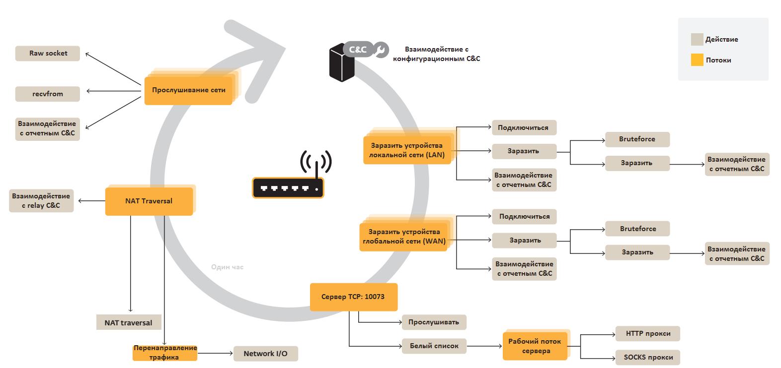 3d secure схема взаимодействия