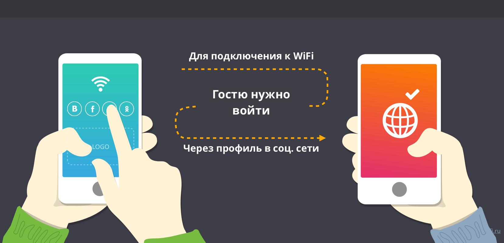 Как сделать соц сеть на телефоне