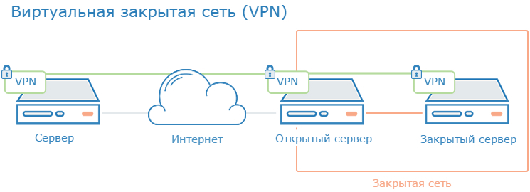Как сделать свой vpn на роутере