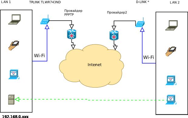 Объединение двух офисов через VPN. Часть 1 обходимся