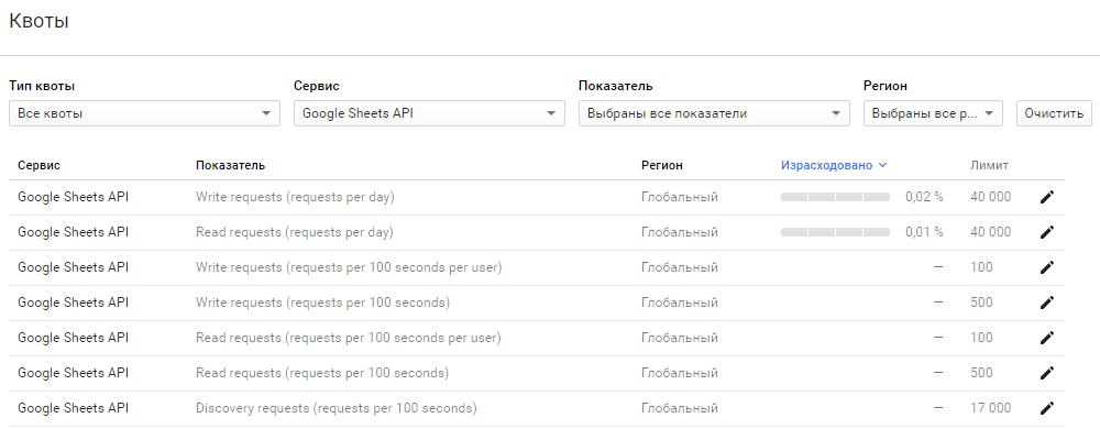Google spreadsheet api v4