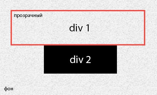 Как сделать div фоном 878