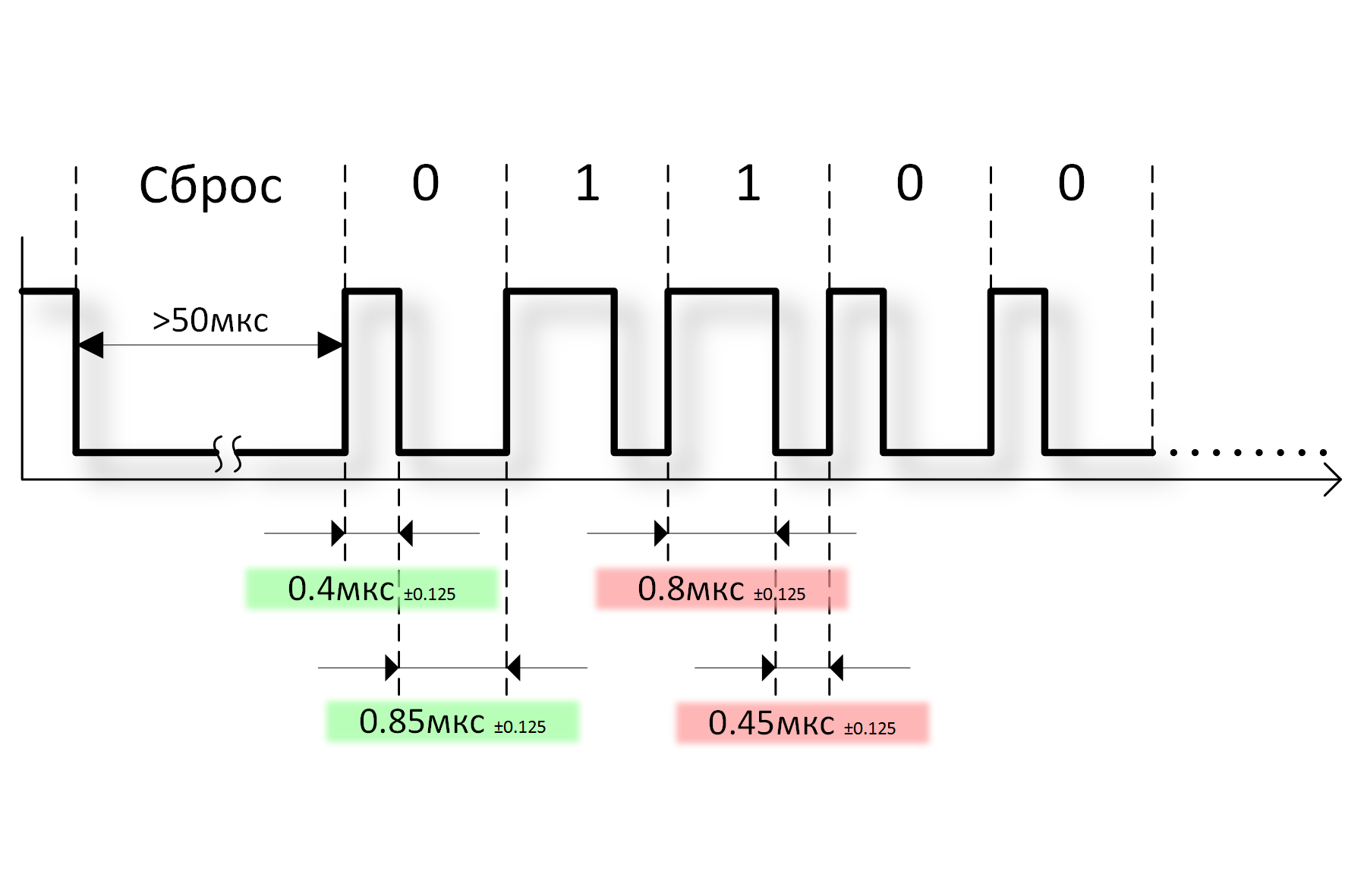 Протокол WS2812B на STM32 без пустых циклов и прерываний. И как сделать правильную радугу / Geektimes