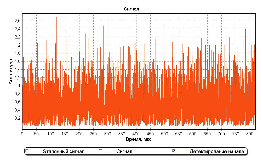 Непериодические сигналы и их спектры а, б - прямоугольный импульс и его спектральная плотность