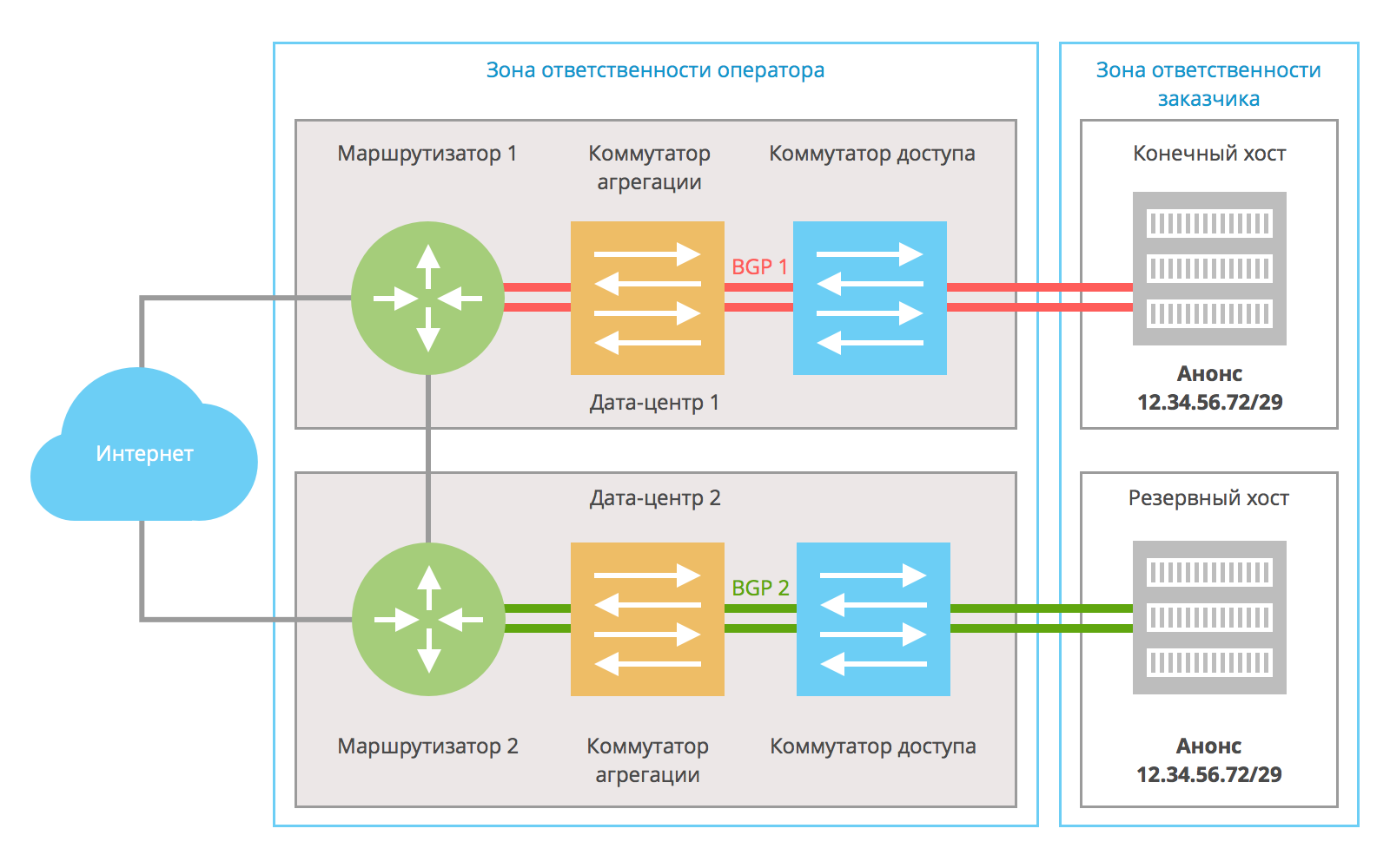 Сеть схема с маршрутизатором