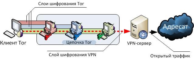 Tor — Википедия (с комментариями)
