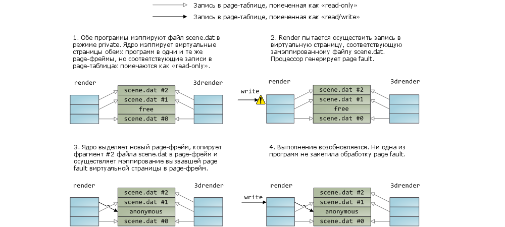 Запись в две таблицы связанных между собой