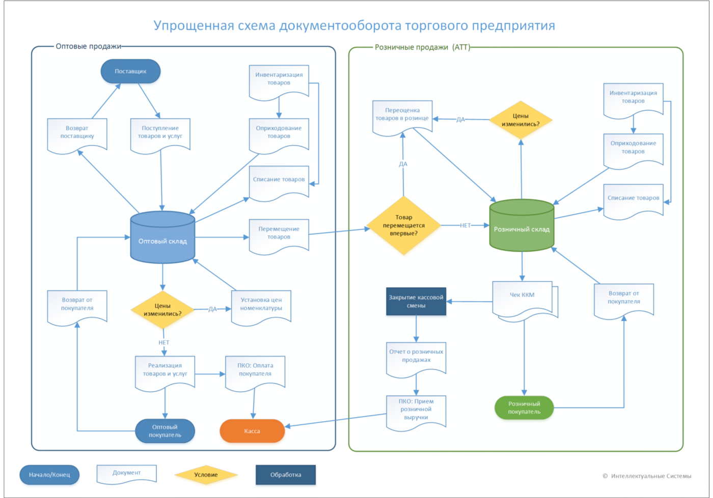 Схема работы документами