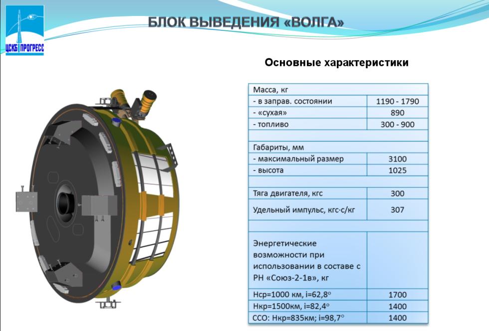 Вооружение вко ракета-носитель союз-2 предназначена для выведения космическ