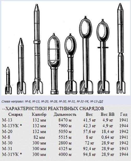 Модель ракеты на твердом топливе своими руками 46