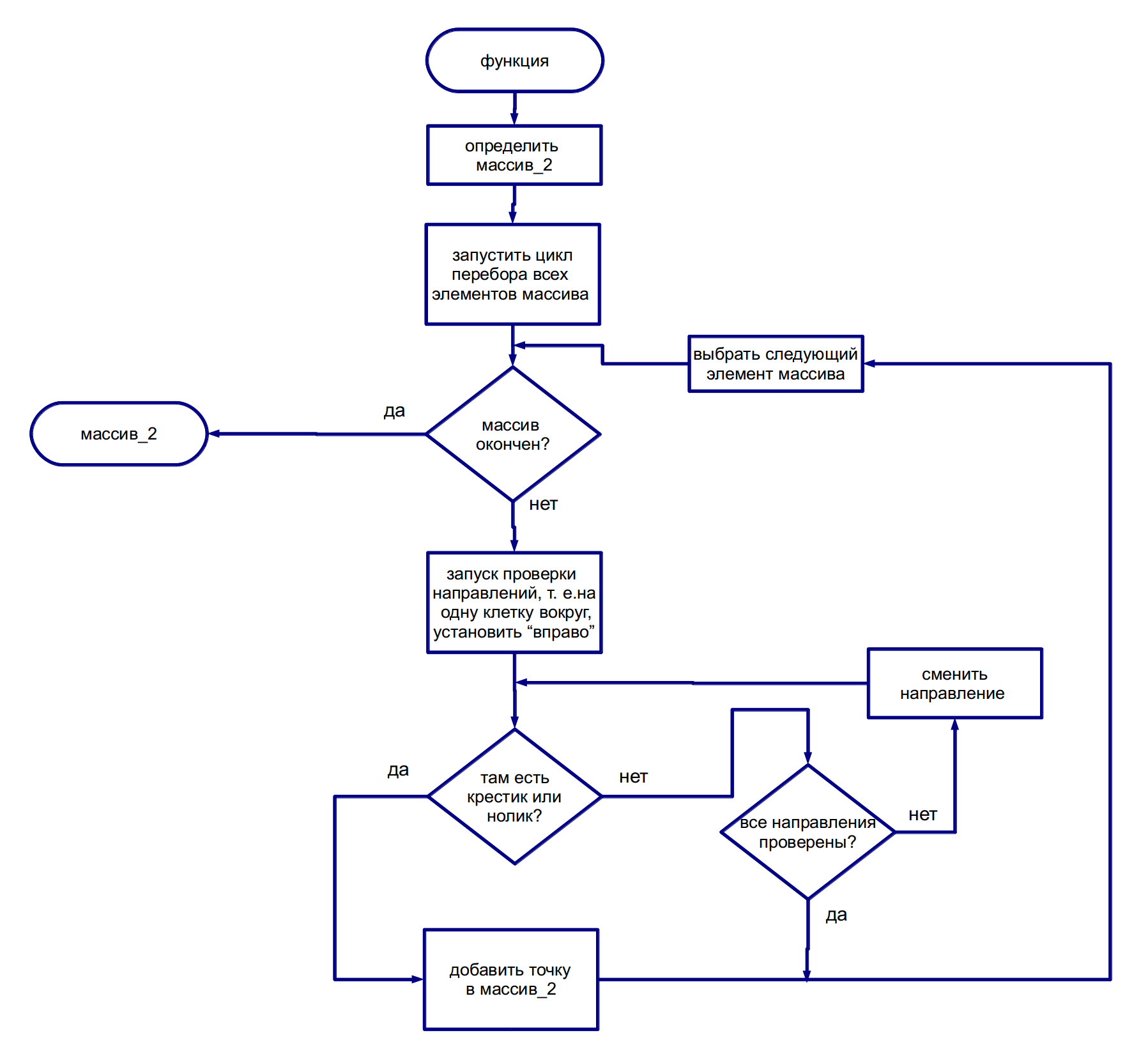 Как составлять блок схемы одномерного массива