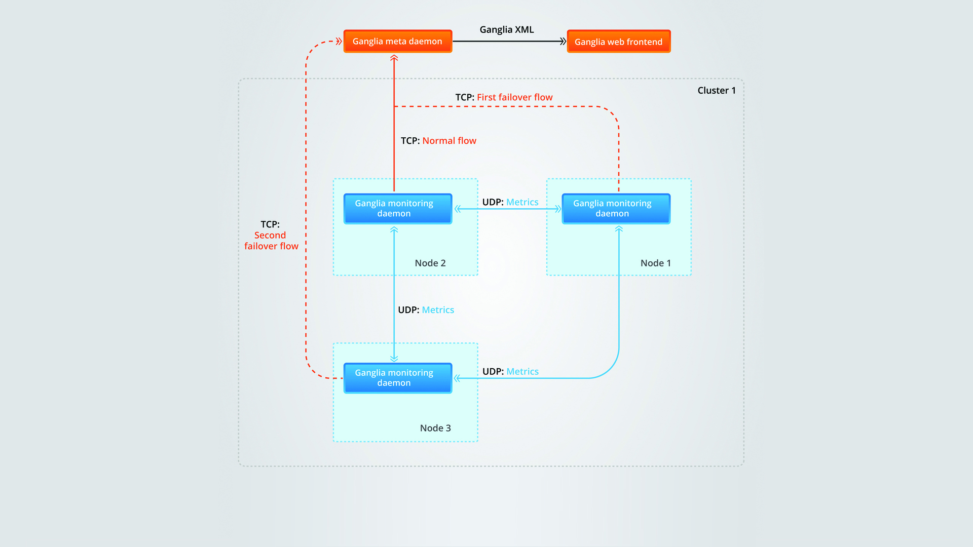 Как получить xml схема