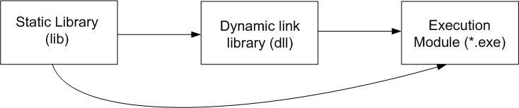 Программы на языке с при использовании статически подключаемой библиотеки