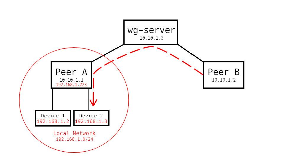 wireguard-figure-1.jpg