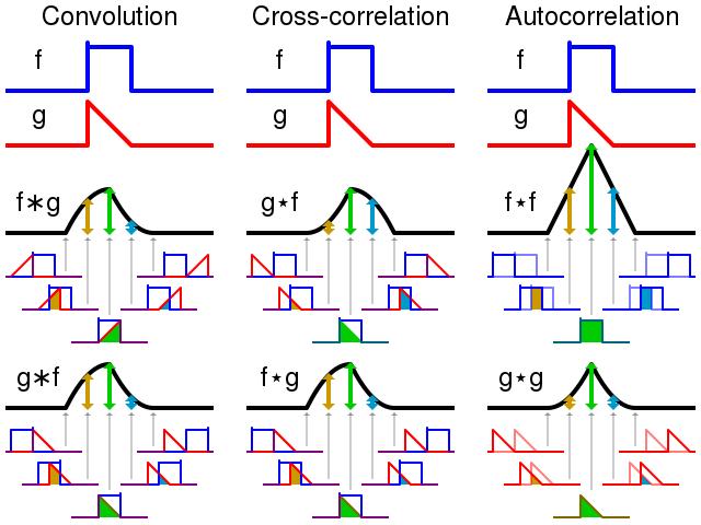 640px-Comparison_convolution_correlation.svg.png