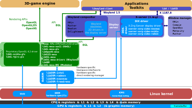 800px-Linux_Graphics_Stack_2013.svg.png