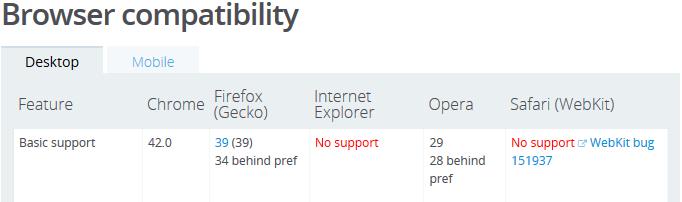 IE и Safari пока не поддерживают fetch