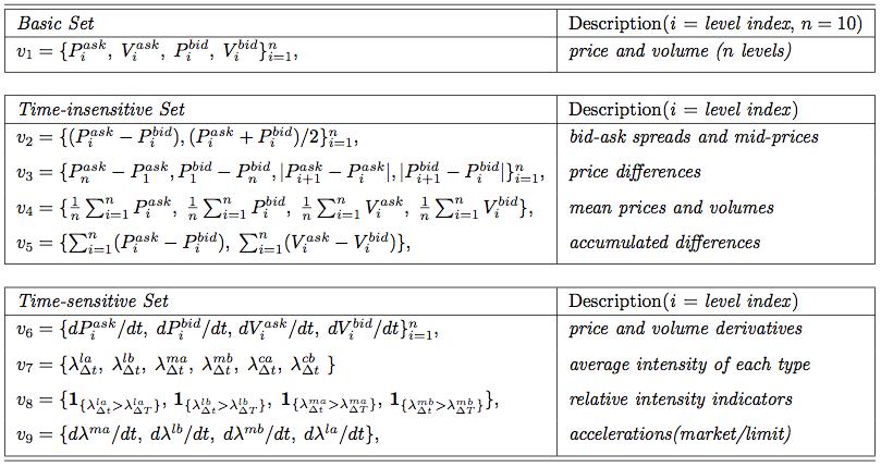 Предсказание курса акций с использованием больших данных и машинного обучения