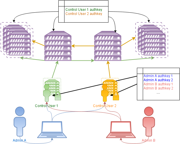 Схема доступа через cftotalcontrol