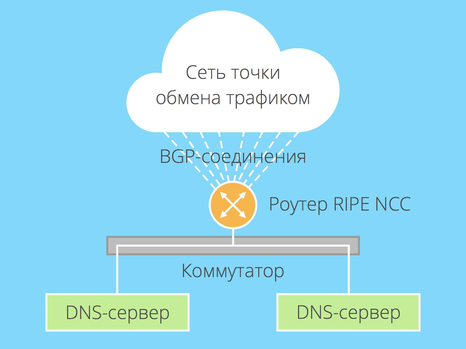Старая архитектура узлов DNS-серверов K-Root