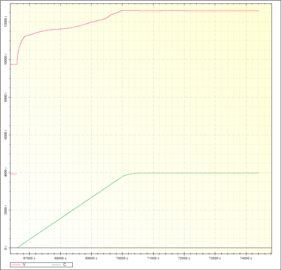 power bank Автостартpro teardown Блог компании Даджет geektimes По окончанию заряда в аккумулятор оказалось влито чуть больше чем вылито но это и не удивительно КПД не бывает единичным В целом с емкостью все ясно