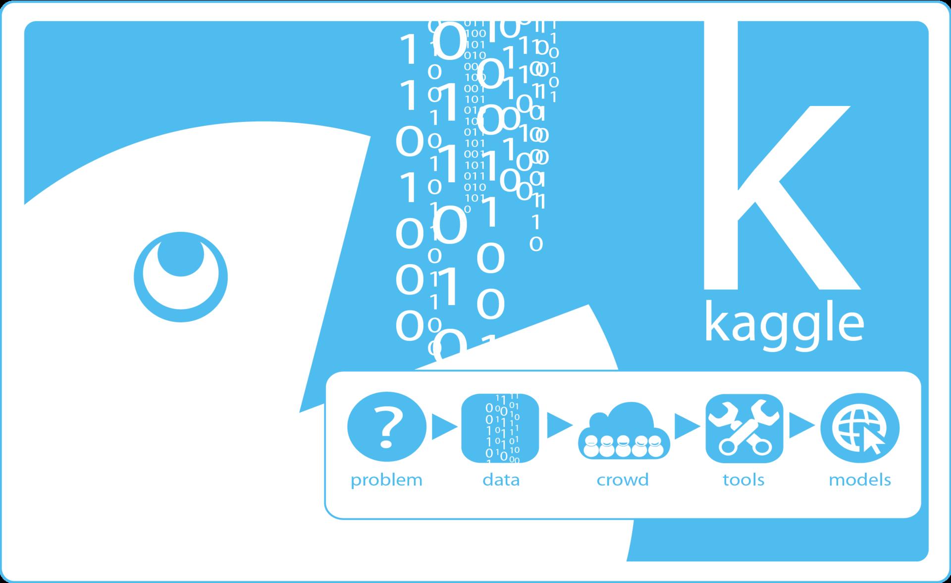 Kaggle: определение тональности текстов / Блог компании