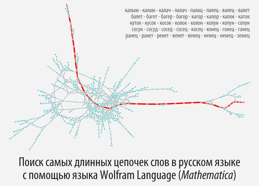 Поиск самых длинных цепочек слов в русском языке с помощью языка Wolfram La ...