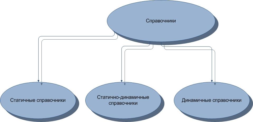 Types of directories