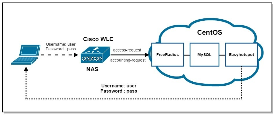 HotSpot с помощью Cisco WLC5508, FreeRadius, MySQL и