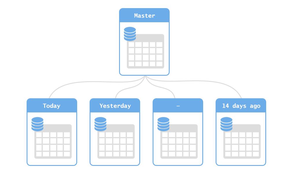 Партиционирование в PostgreSQL – Что? Зачем? Как?