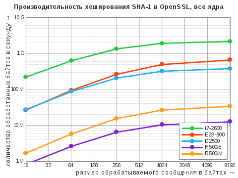 Диаграмма результатов теста OpenSSL Speed дляалгоритма хэширования SHA-1 вмногопоточном режиме