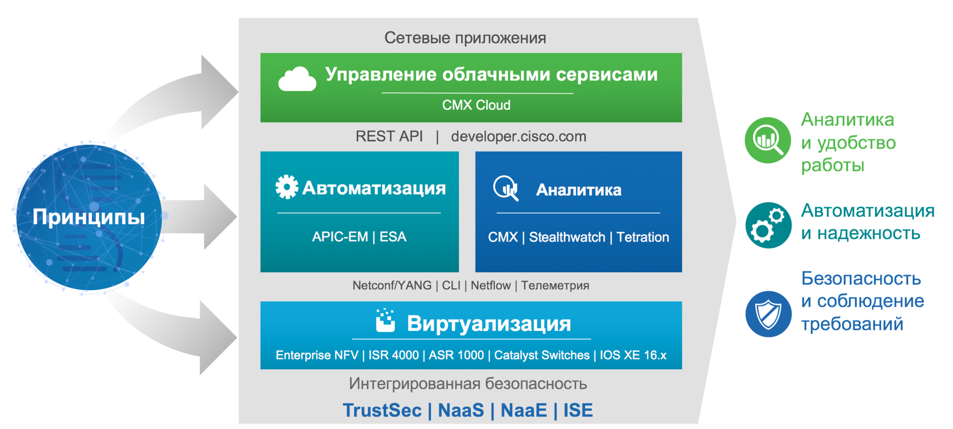 Архитектура Cisco DNA – ИТ в условиях цифрового бизнеса