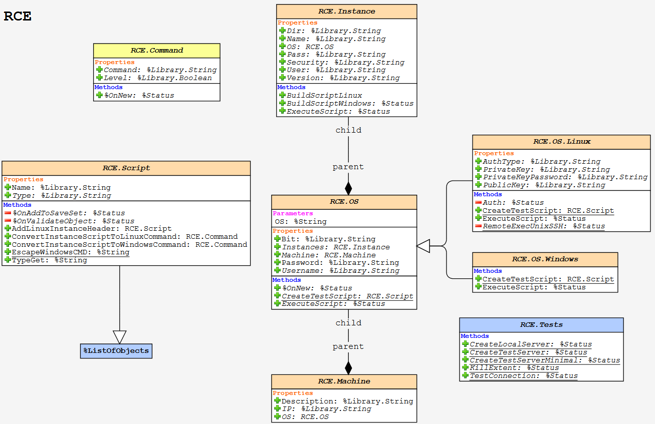Иерархия классов проекта RCE