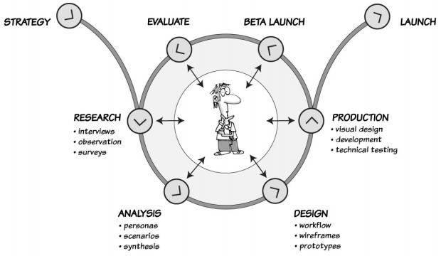 ux-process-diagram-cropped-620x360.png