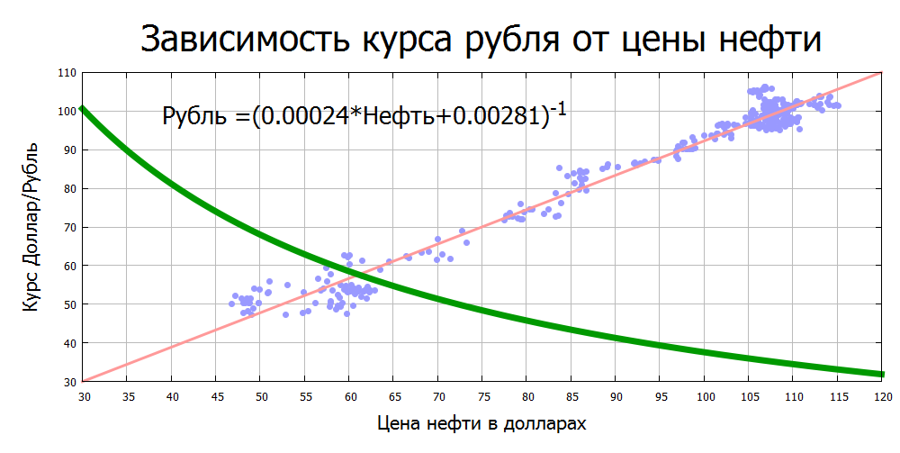 Курс рубля доллару россия лучшие стратегии торговли на forex смотреть видео