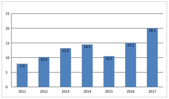 динамика интернет-торговли по pokupo от data insight