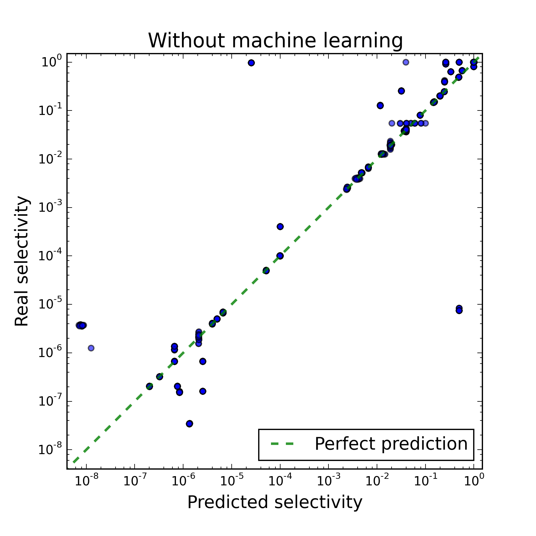 Application of machine learning for increase in performance of PostgreSQL