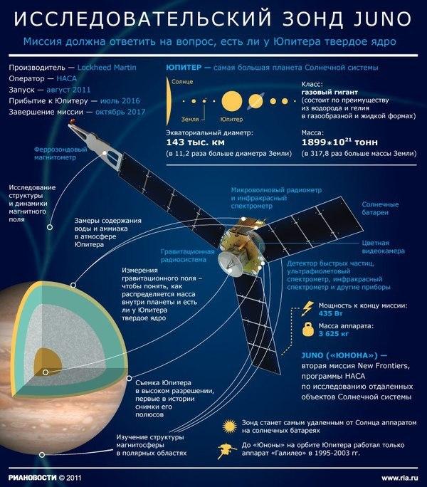 Кроме Juno. Крупнейшие миссии по исследованию солнечной системы в ближайшее десятилетие
