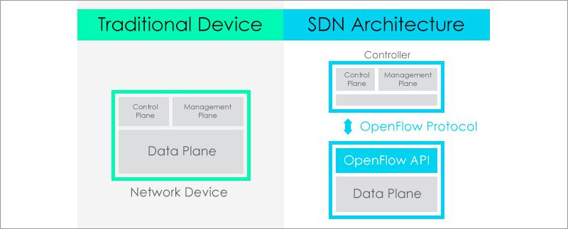 SDN: альтернатива или дополнение к традиционным сетям?