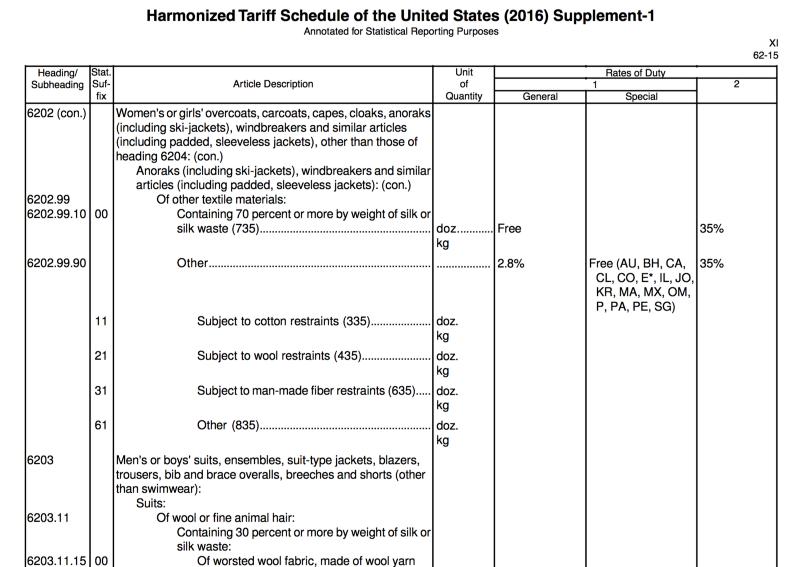 Гармонізований тариф США