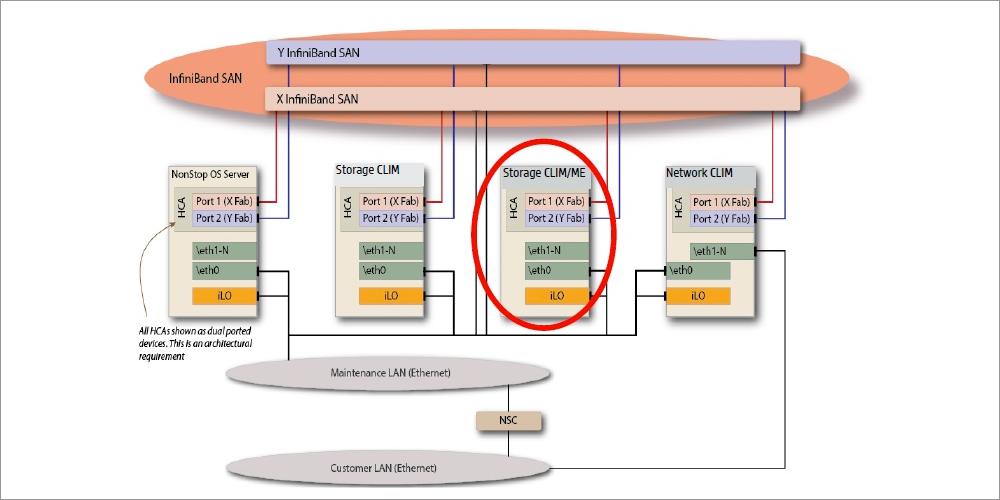 HP Integrity NonStop X – стопроцентная отказоустойчивость для серверов стандартной архитектуры