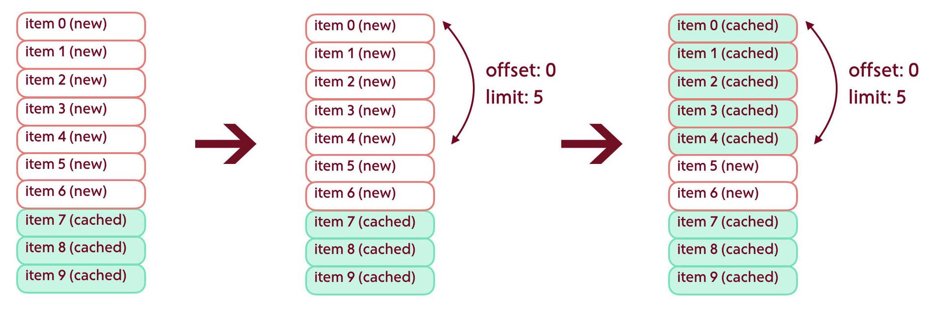 Оновлення стрічки / Елементи додаються зверху