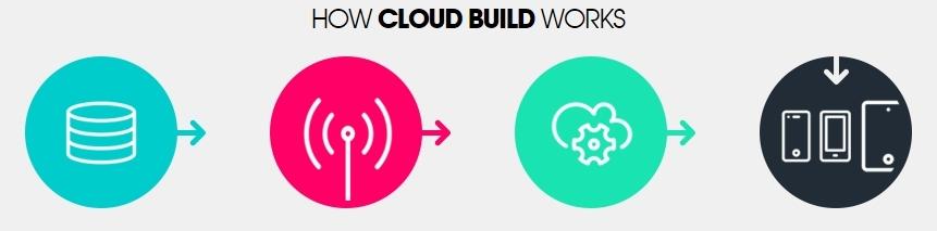 Unity Cloud Build или как собрать iOS билд на Windows