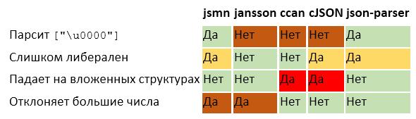 Парсинг JSON — это минное поле