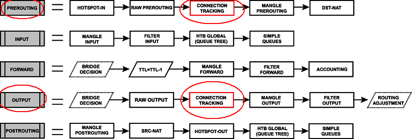 Dual Wan и особенности реализации NetWatch в MikroTik