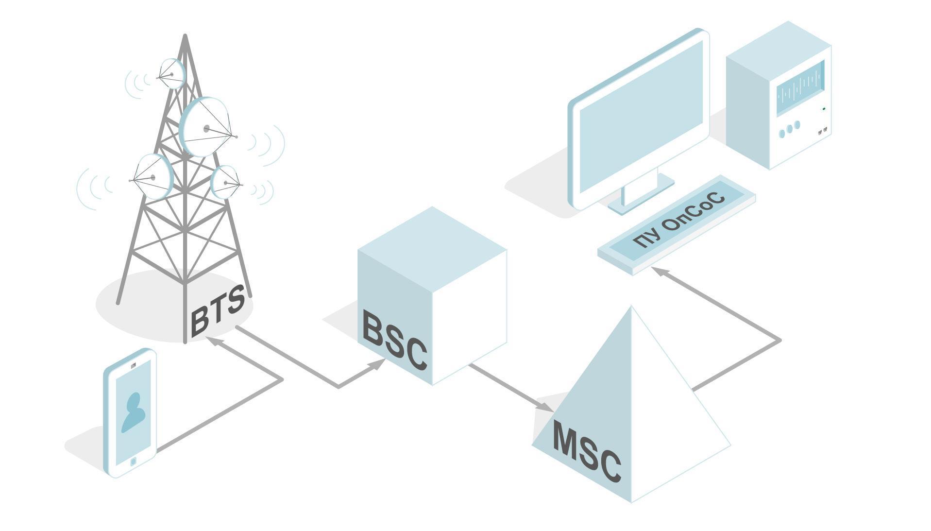 Это не паранойя: источники угроз в системе GSM и защита от них