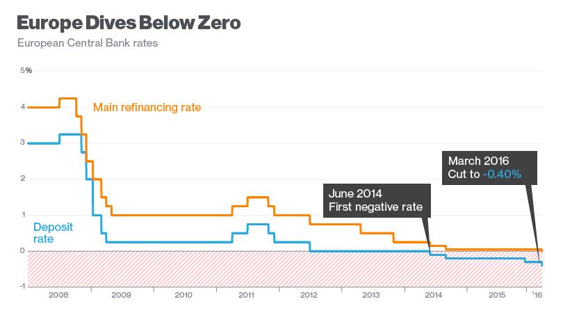 Процентные ставки по кредитам наличными в банках в 2015 году где можно получить кредит наличными деньгами без прописки в москве