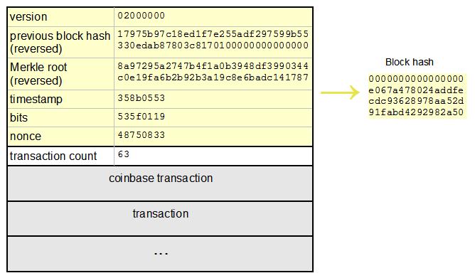 Блок биткоин заработать forex если вы не трейдер