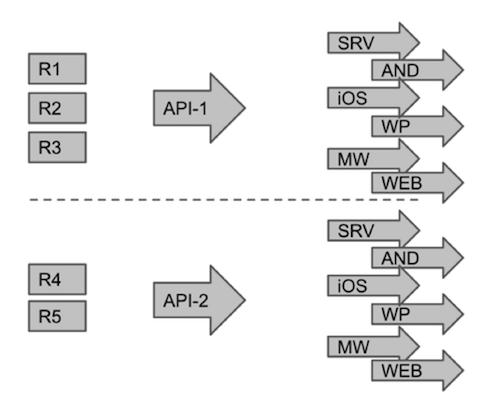 Шаги по изменению API